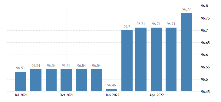 portugal harmonised idx of consumer prices hicp passenger transport by train eurostat data