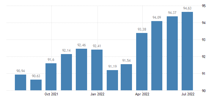 portugal harmonised idx of consumer prices hicp personal effects n e c eurostat data