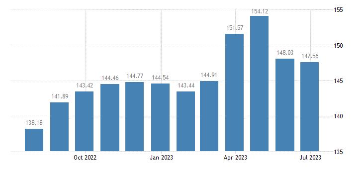 portugal harmonised idx of consumer prices hicp pork eurostat data