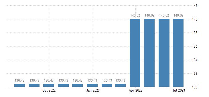 portugal harmonised idx of consumer prices hicp postal services eurostat data