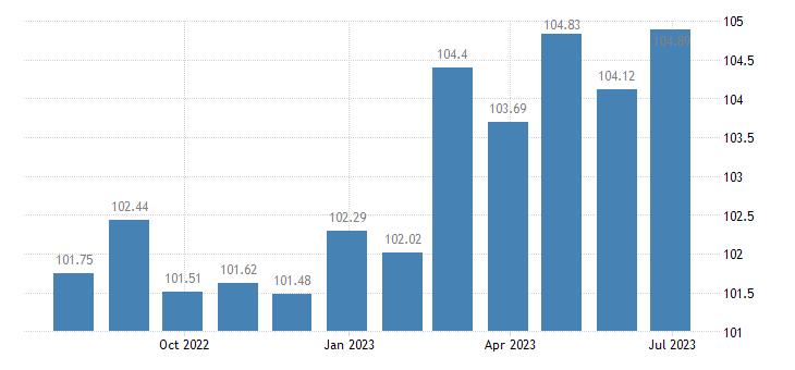 portugal harmonised idx of consumer prices hicp recreation culture eurostat data