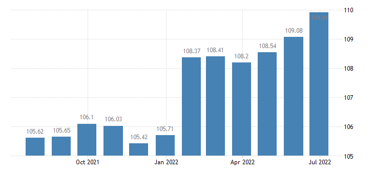 portugal harmonised idx of consumer prices hicp recreational cultural services eurostat data