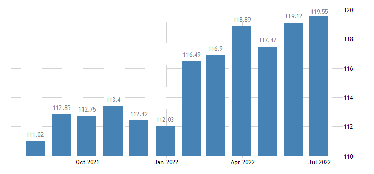 portugal harmonised idx of consumer prices hicp salt spices culinary herbs eurostat data