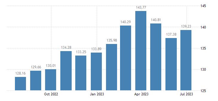 portugal harmonised idx of consumer prices hicp seasonal food eurostat data