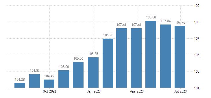 portugal harmonised idx of consumer prices hicp second h motor cars eurostat data