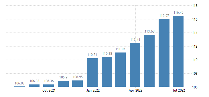 portugal harmonised idx of consumer prices hicp services of electricians eurostat data