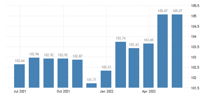 portugal harmonised idx of consumer prices hicp services related to communication eurostat data