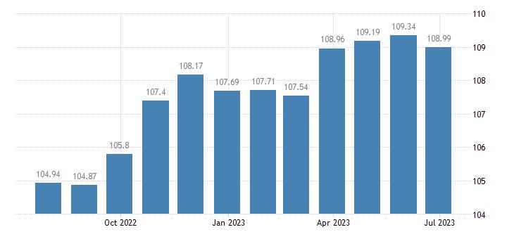 portugal harmonised idx of consumer prices hicp table linen bathroom linen eurostat data
