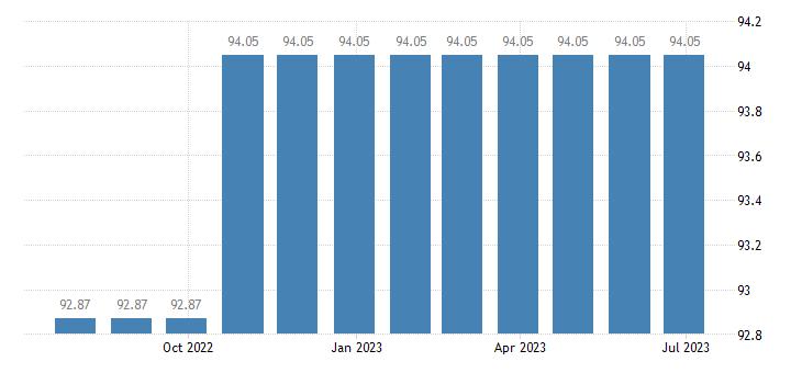 portugal harmonised idx of consumer prices hicp tertiary education eurostat data
