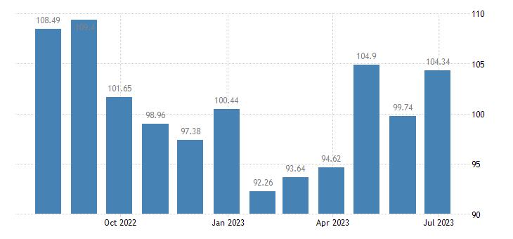 portugal harmonised idx of consumer prices hicp transport services eurostat data