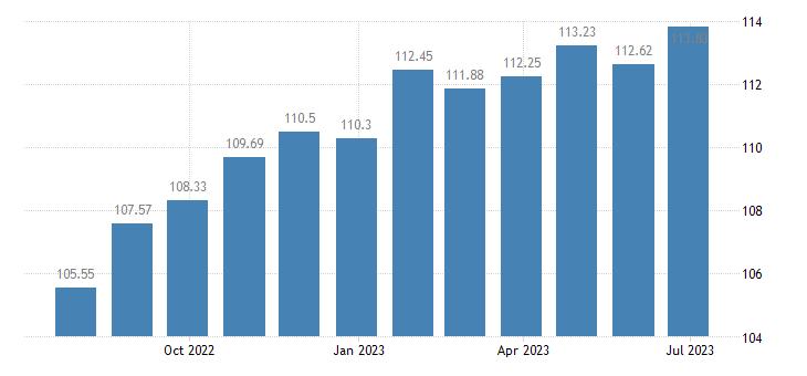 portugal harmonised idx of consumer prices hicp tyres eurostat data