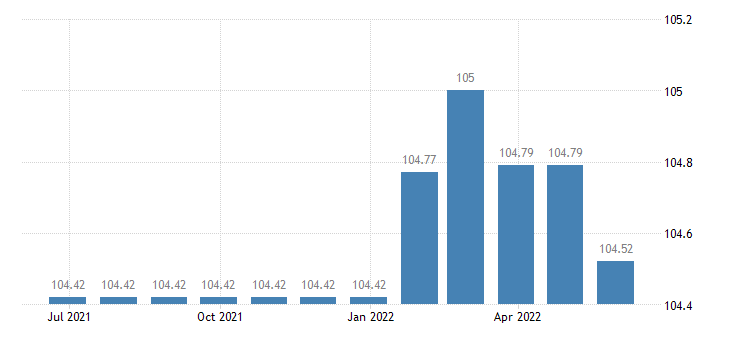 portugal harmonised idx of consumer prices hicp water supply eurostat data
