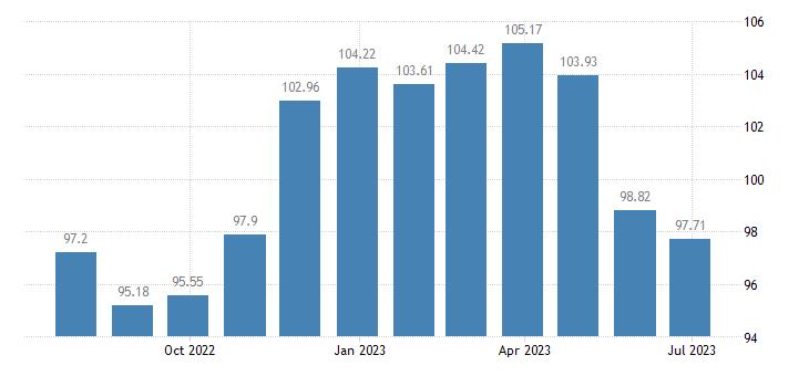 portugal harmonised idx of consumer prices hicp yoghurt eurostat data