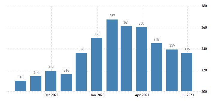 portugal harmonised unemployment eurostat data