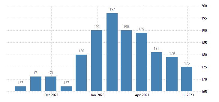portugal harmonised unemployment females eurostat data
