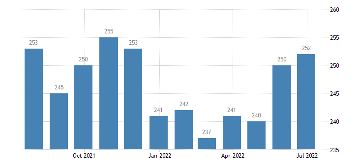 portugal harmonised unemployment from 25 to 74 years eurostat data