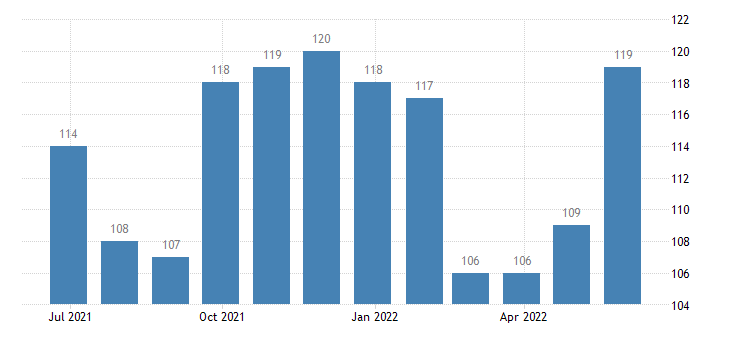 portugal harmonised unemployment from 25 to 74 years males eurostat data