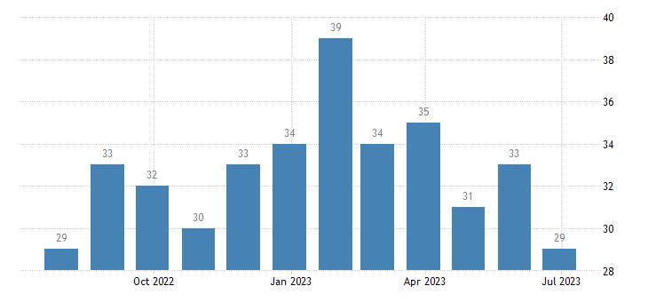 portugal harmonised unemployment less than 25 years females eurostat data