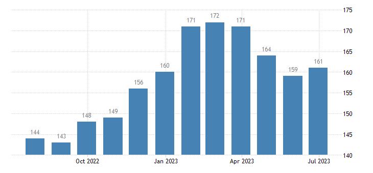 portugal harmonised unemployment males eurostat data