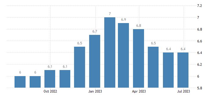 portugal harmonised unemployment rate eurostat data
