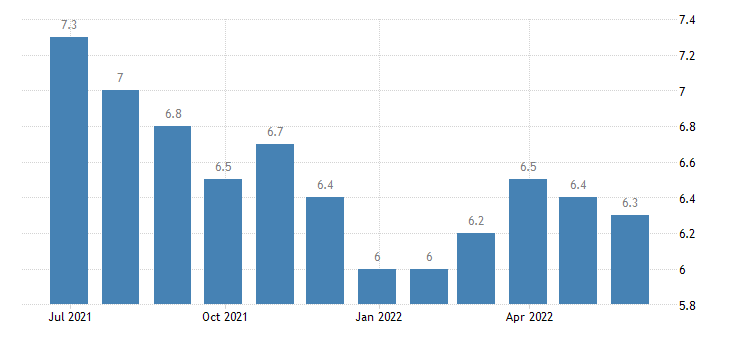 portugal harmonised unemployment rate females eurostat data