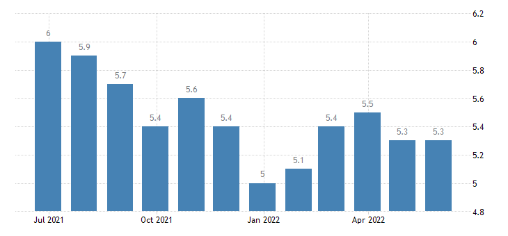 portugal harmonised unemployment rate from 25 to 74 years females eurostat data