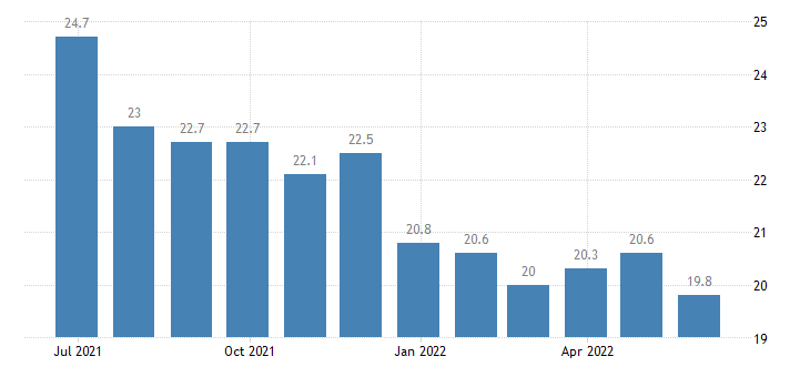 portugal harmonised unemployment rate less than 25 years eurostat data