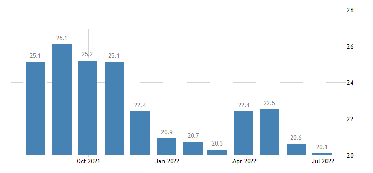 portugal harmonised unemployment rate less than 25 years females eurostat data