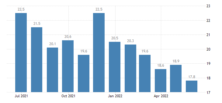 portugal harmonised unemployment rate less than 25 years males eurostat data