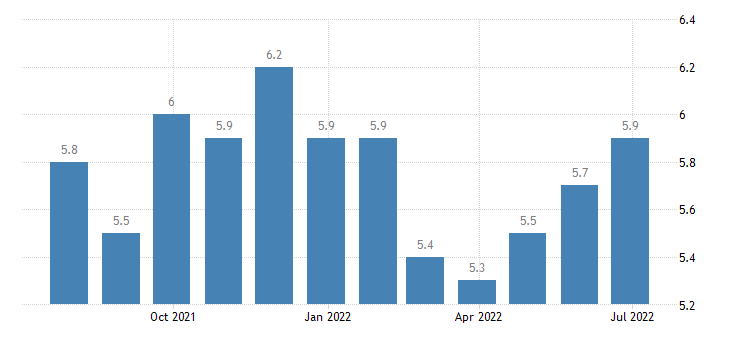 portugal harmonised unemployment rate males eurostat data