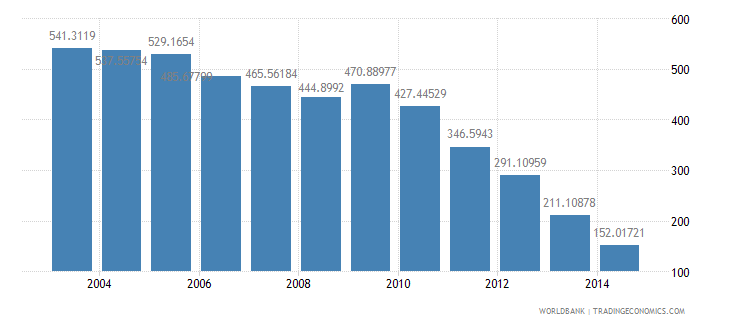 portugal health expenditure total percent of gdp wb data