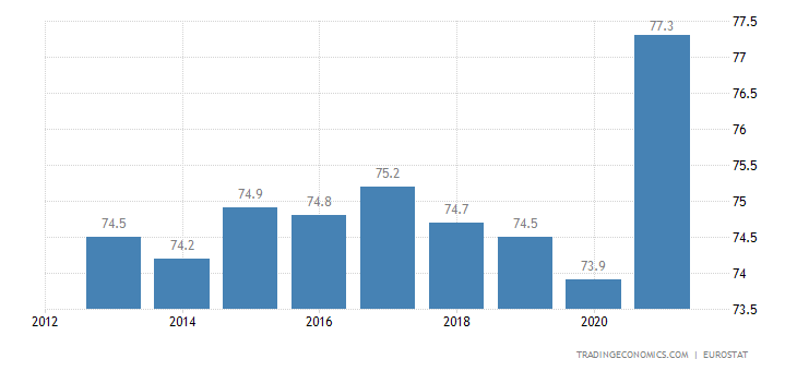 Portugal Home Ownership Rate