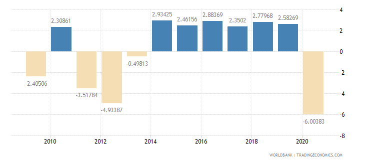 portugal household final consumption expenditure per capita growth annual percent wb data