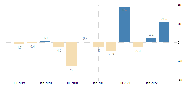 portugal household final consumption expenditures final consumption expenditure of households durable goods eurostat data