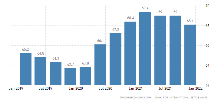 Portugal Households Debt To GDP