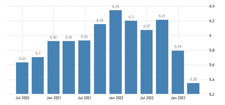 portugal households investment rate eurostat data