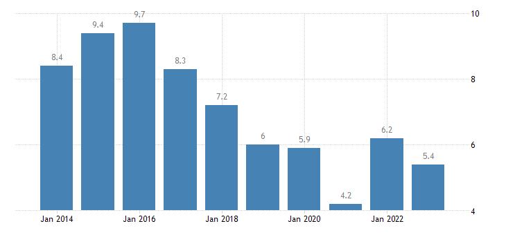 portugal housing cost overburden rate females eurostat data