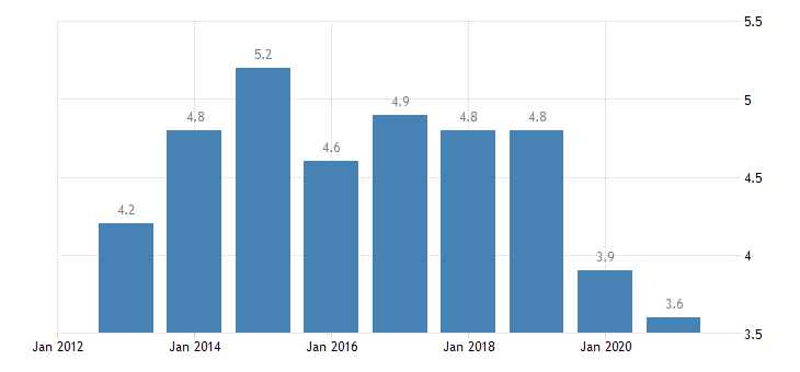 portugal housing deprivation rate 2 items eurostat data