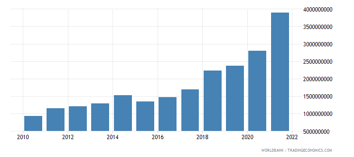 portugal ict service exports bop us dollar wb data