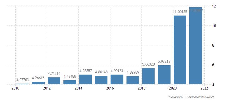 portugal ict service exports percent of service exports bop wb data