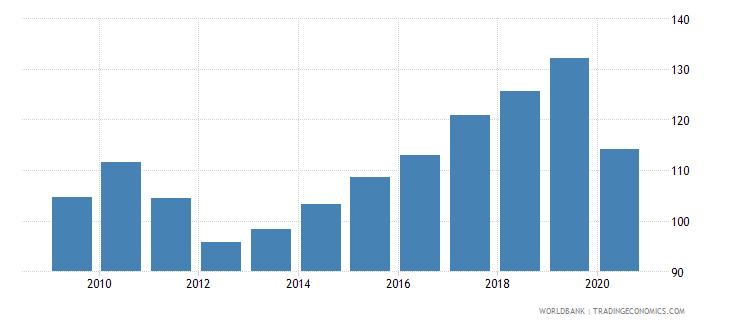 portugal import volume index 2000  100 wb data