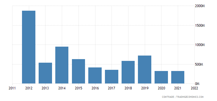 portugal imports algeria