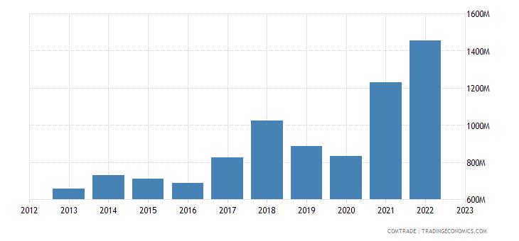 portugal imports aluminum