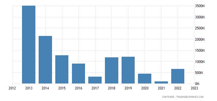 portugal imports angola