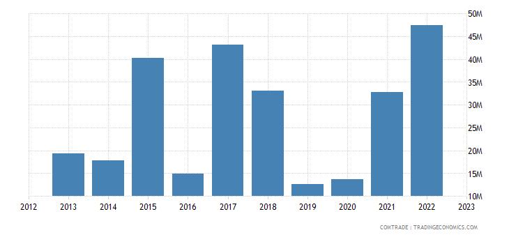 portugal imports australia