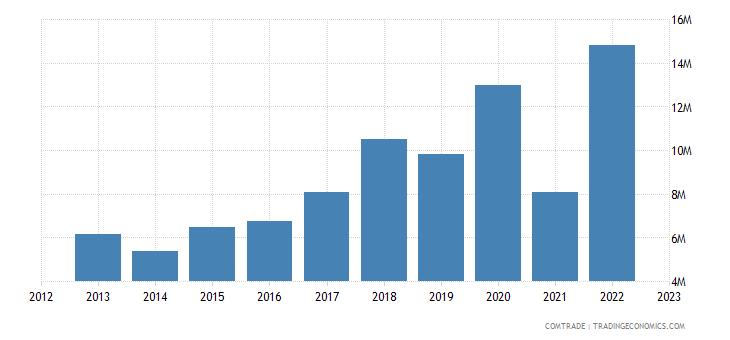portugal imports austria iron steel