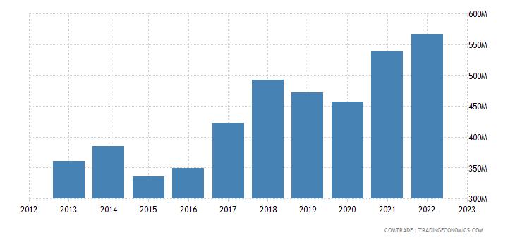 portugal imports austria