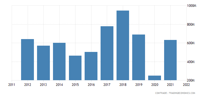 portugal imports azerbaijan