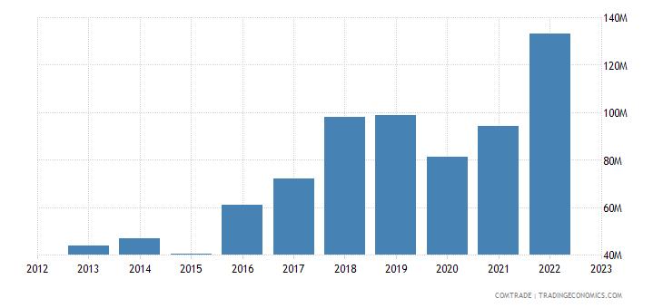 portugal imports bangladesh