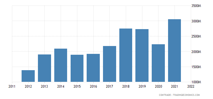 portugal imports belgium